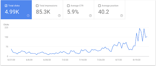 CBD SEO Agency Chart Showing Growth for CBD Client
